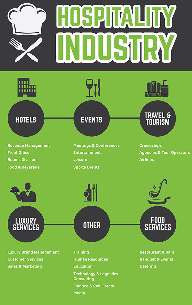 Image showing all the avenues of hospitality