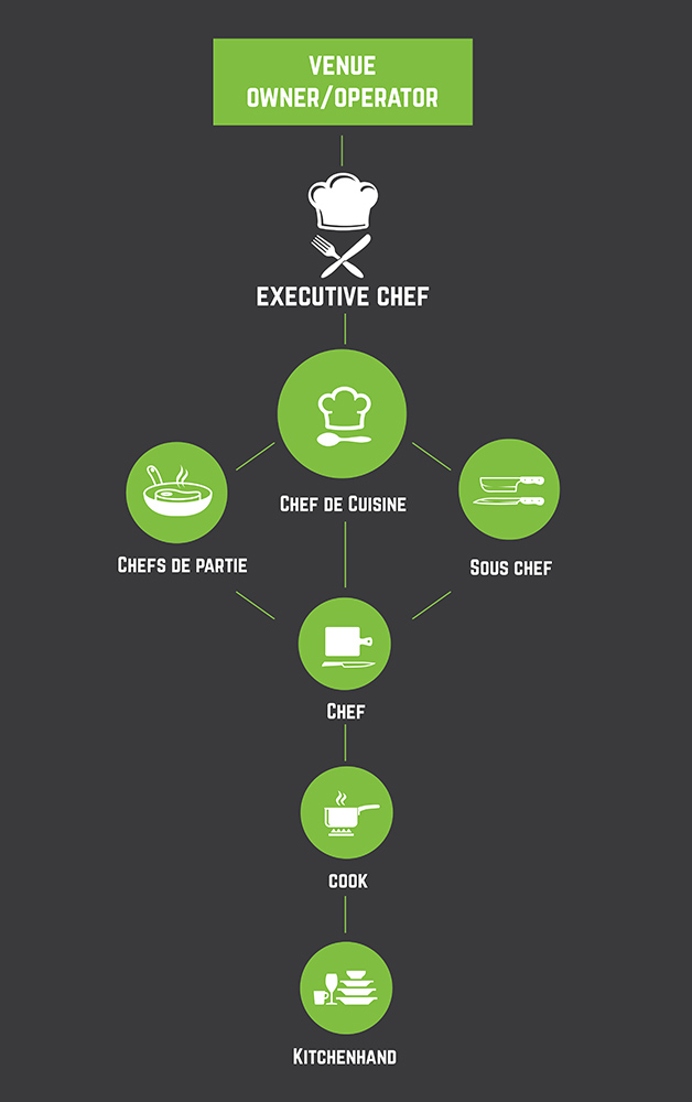 How to Become a Chef in Australia infographic