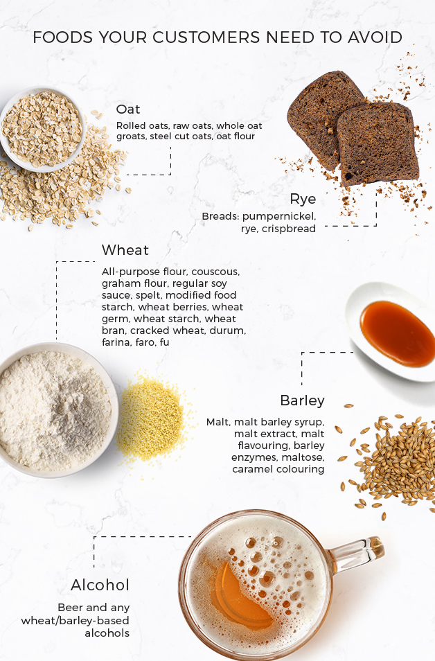 Infographic of foods gluten free sufferers need to avoid