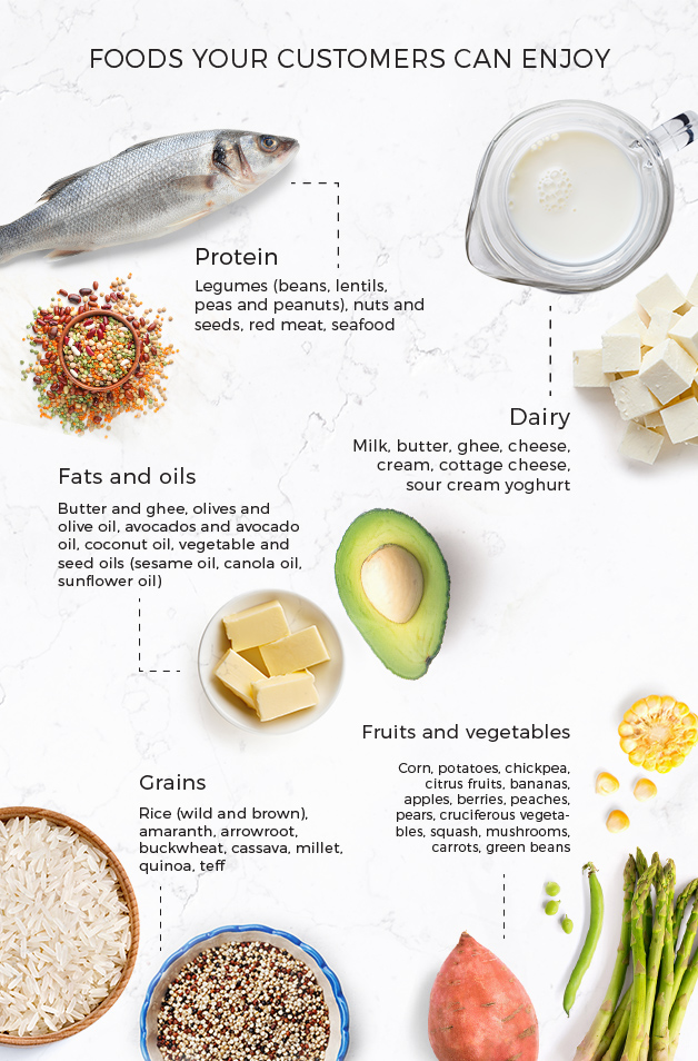 Infographic of the foods gluten free customers can eat