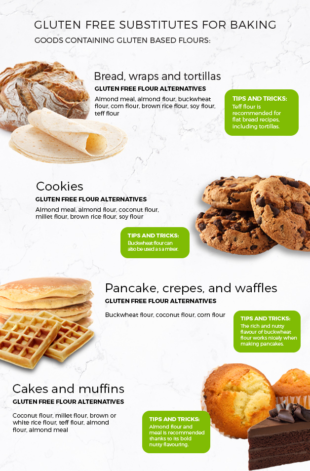 Infographic of the list of gluten free substitutes for baking